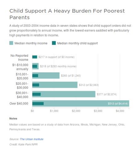 child-support-poverty-burden