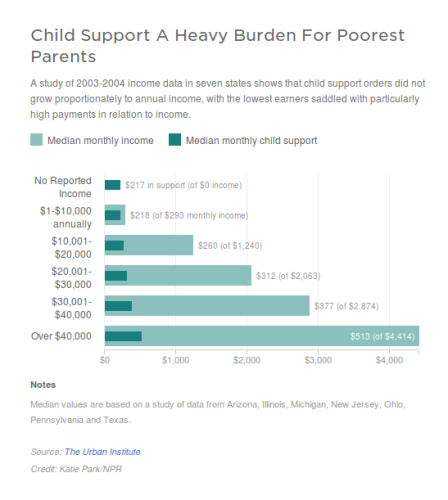 child-support-poverty-burden